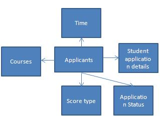 Parul Singh Key star schemas in building an institutional research data warehouse3 resized 600