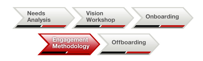 engagement methodology