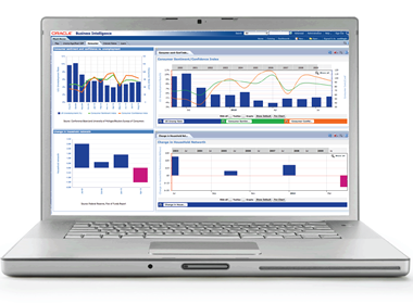 Custom BI Dashboards From KPI Partners