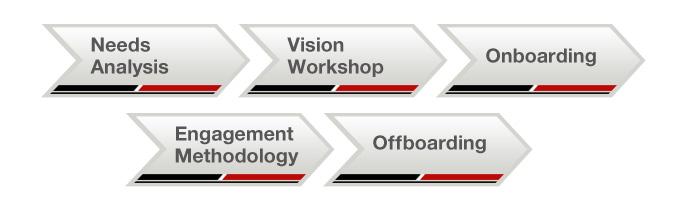 Oracle Business Intelligence applications methodology
