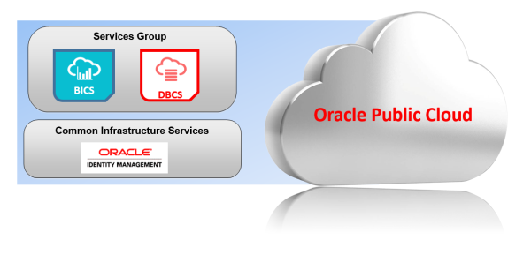 Oracle BICS and Identity Management – A New Security Architecture Shiva Molabanti resized 600