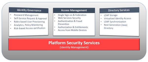 Oracle BICS and Identity Management – A New Security Architecture Shiva Molabanti 2 resized 600