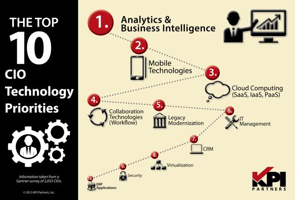 Infographic Top 10 CIO Technology Priorities