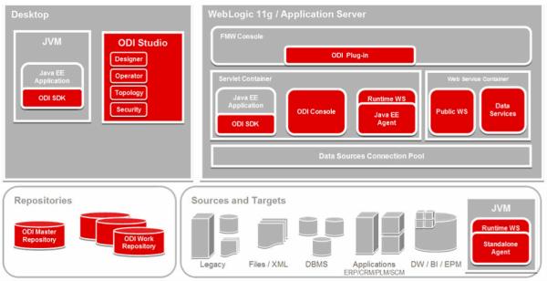 MolabantiShiva 2013 05 29 OracleDataIntegratorComponentArchitecture Image 1 resized 600