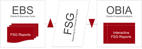 FSG Reporting in Oracle BI Applications