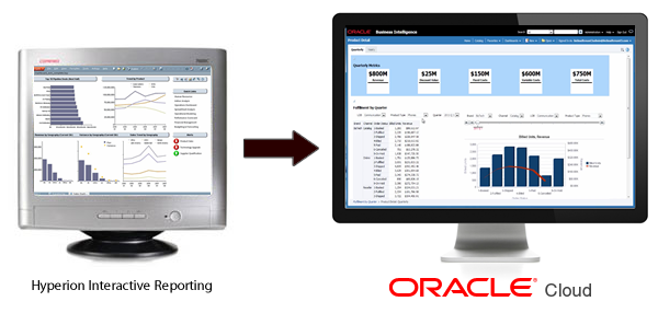 The Mass Migration from Hyperion IR/Brio to Oracle BI Cloud Service (BICS)