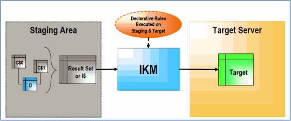 A Detailed Explanation of ODI Knowledge Modules LKM & IKM