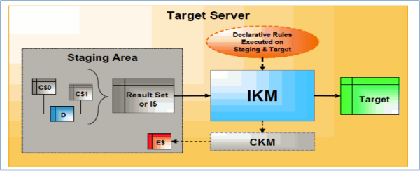 Detail explanation of Knowledge modules LKM IKM Image 3 resized 600