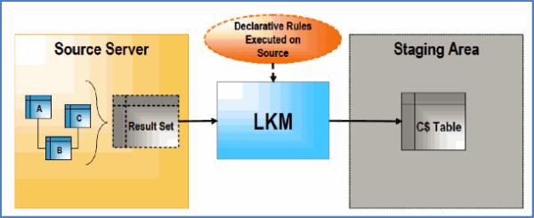 Detail explanation of Knowledge modules LKM IKM Image 1 resized 600