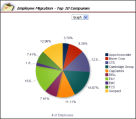 Employee Migration