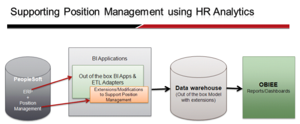 How to Support Position Management using Oracle HR Analytics