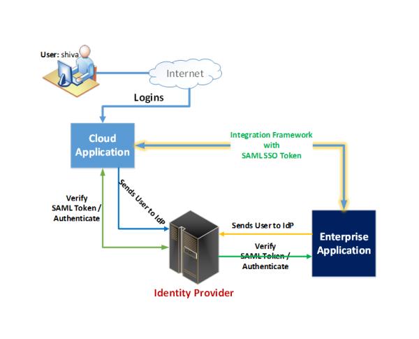 Shiva Molabanti SAML Enterprise Cloud Security 2 resized 600