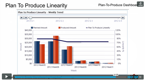 Plan-To-Produce Linearity Report