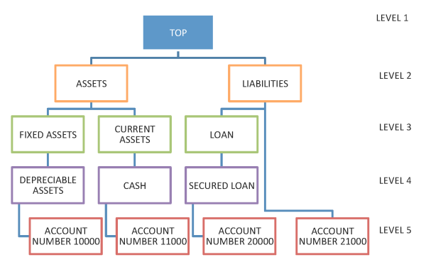 HoskoteRavi 2013 12 15 Chart Hierarchy BI Apps Image3 resized 600