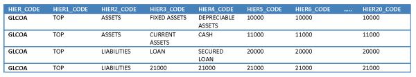 HoskoteRavi 2013 12 15 Chart Hierarchy BI Apps Image5 resized 600