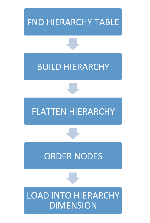 HoskoteRavi 2013 12 15 Chart Hierarchy BI Apps Image4 resized 600