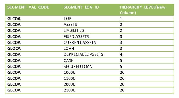 HoskoteRavi 2013 12 15 Chart Hierarchy BI Apps Image7 resized 600