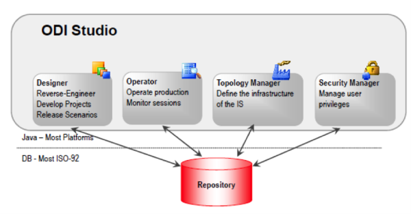 Why ODI? A Look Into Oracle Data Integrator Architecture