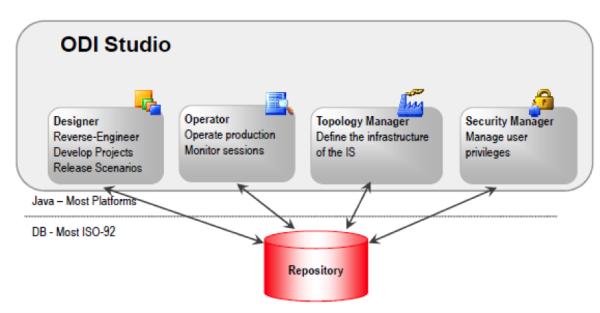 ReddyVarun 2015 05 15 OracleDataIntegratorArchitecture Image 2 resized 600