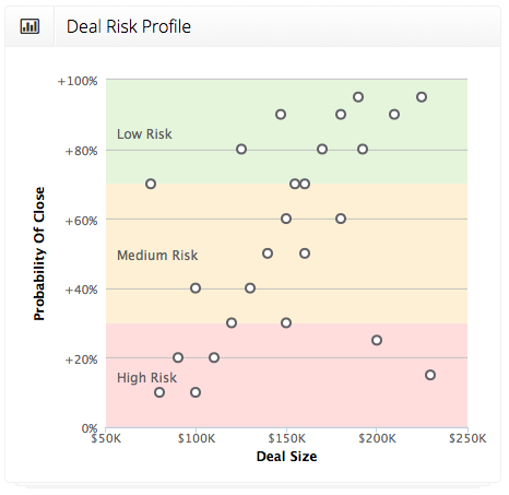 Deal Risk Profile Chart on the Deal Risk Dashboard