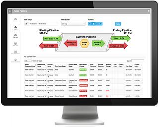 Integrated Salesforce-ERP Analytics