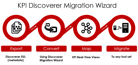 Discoverer Migration Process