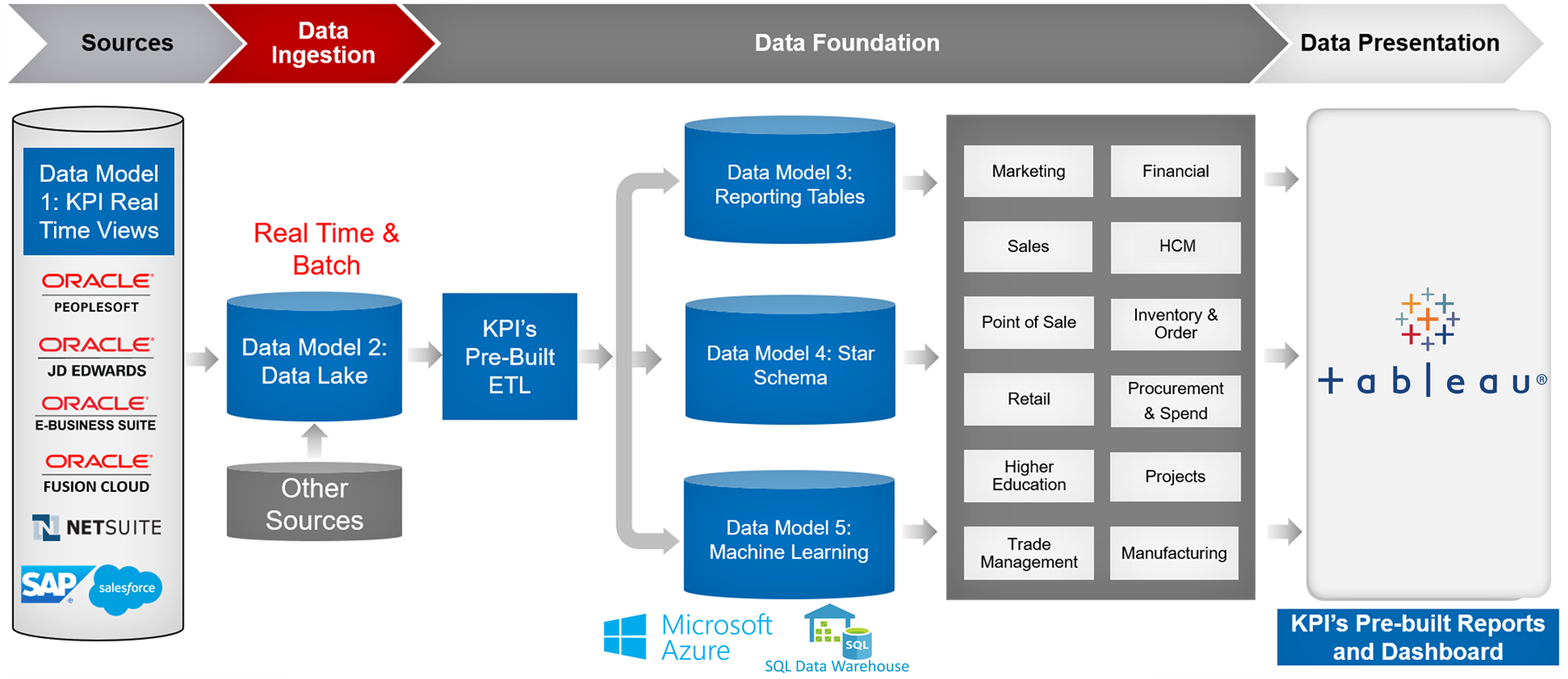 KPI Cloud Analytics - Logical Architecture Tableau
