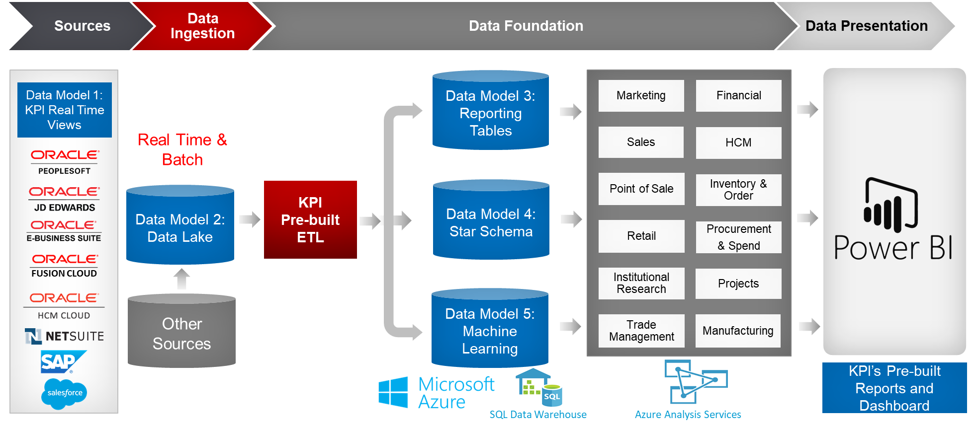 KPI Cloud Analytics for Microsoft BI for Oracle, SAP and Salesforce