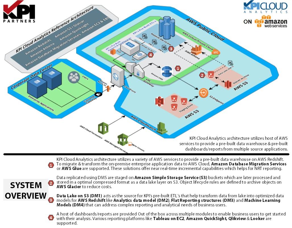 KPI_Cloud_Analytics_Architecture_Amazon_Web_Services
