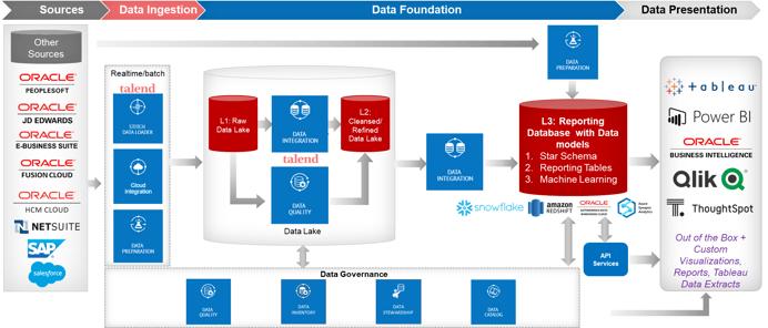Migrate Pre-Built BI Applications to Cloud