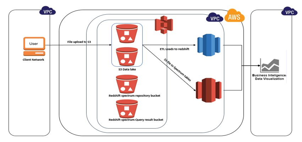 Redshift Spectrum Working Model