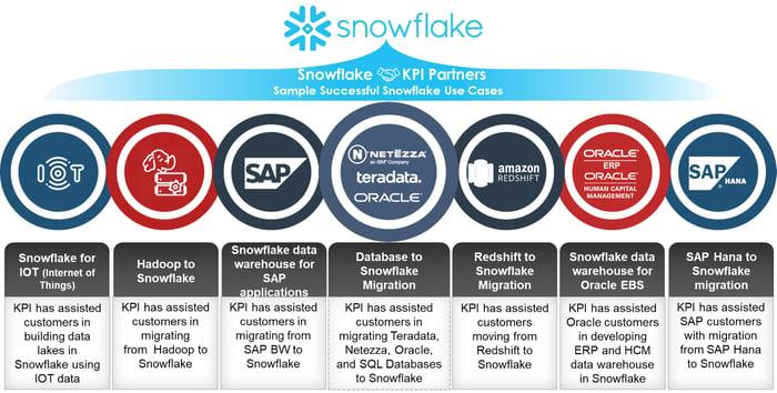 Snowflake data warehouse use cases
