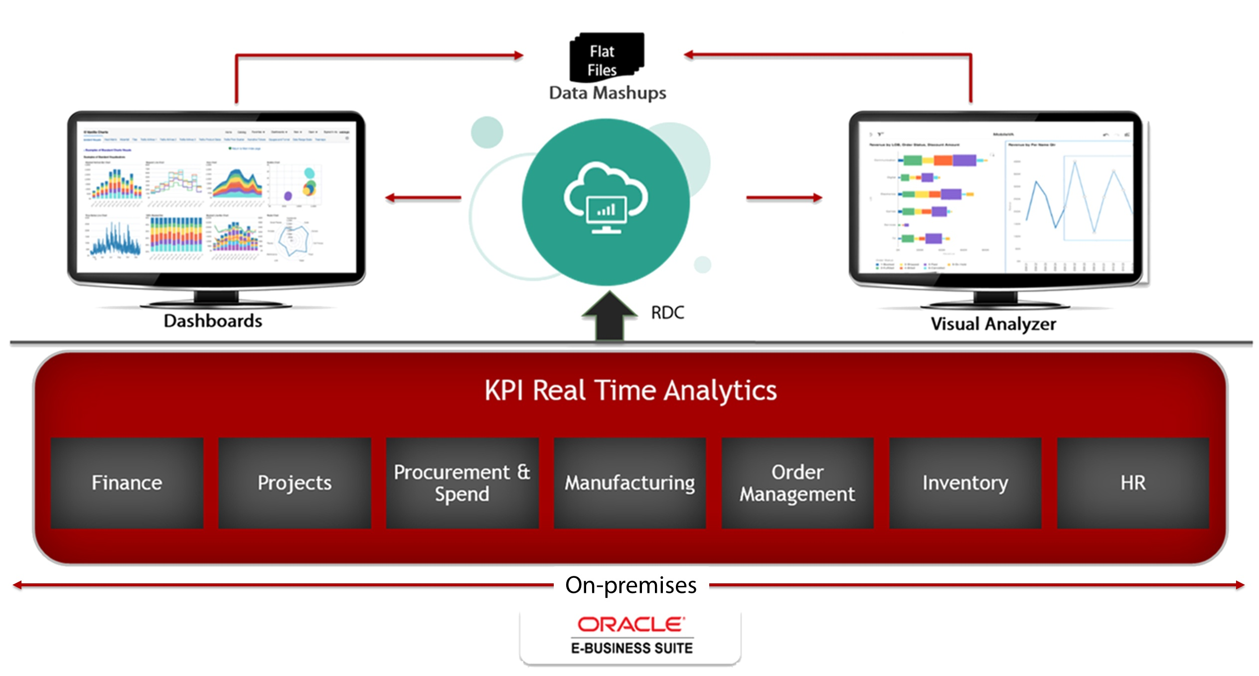 KPI Real-Time Analytics in the Cloud