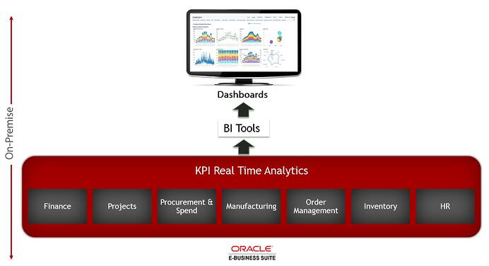 KPI Real-Time Analytics On-Premise