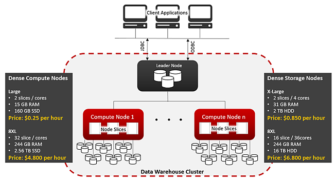 Data warehouse cluster