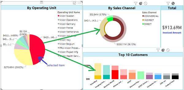 Visual Interactivity in a Power BI Report
