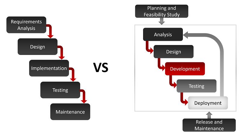 traditional-vs-agile