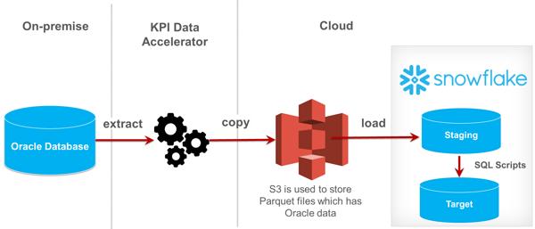 migrate data to snowflake data warehouse