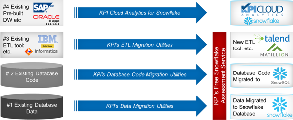 Snowflake migration use cases