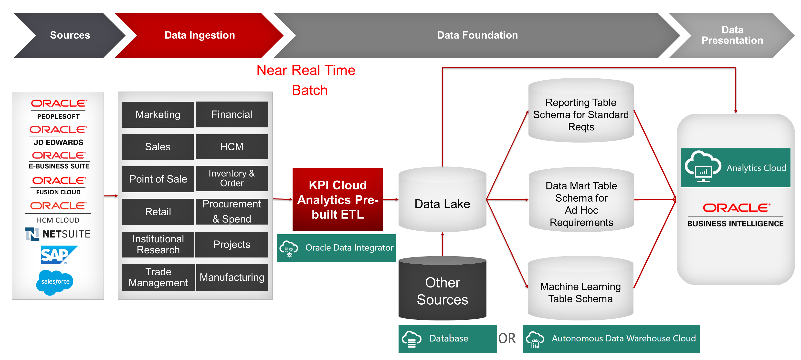 Cloud Analytics-on-Oracle-Logical-Architecture