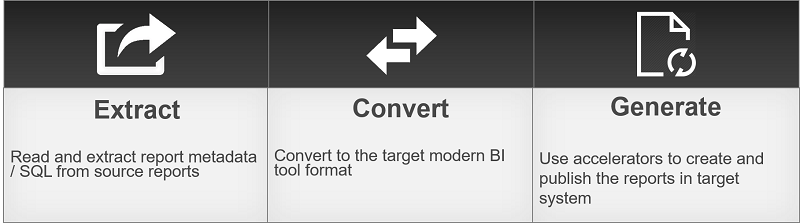 BI Report Conversion Methodology