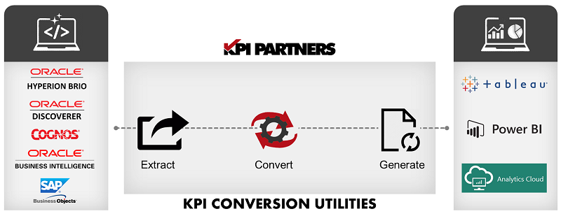 KPI Conversion Utilities