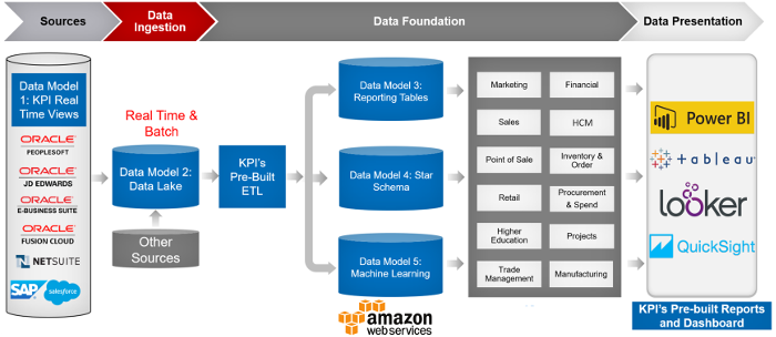 KPI Cloud Analytics for Amazon Redshift - Architecture