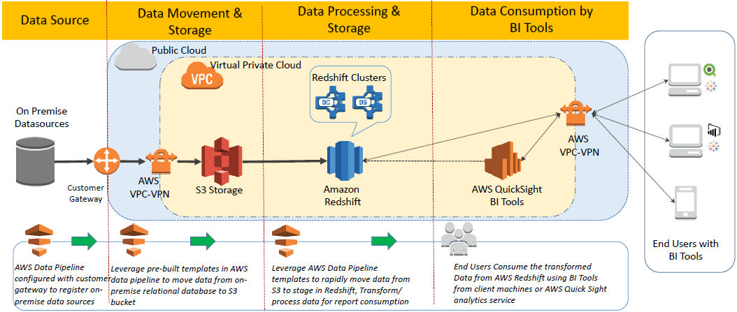 KPI Cloud Analytics on AWS
