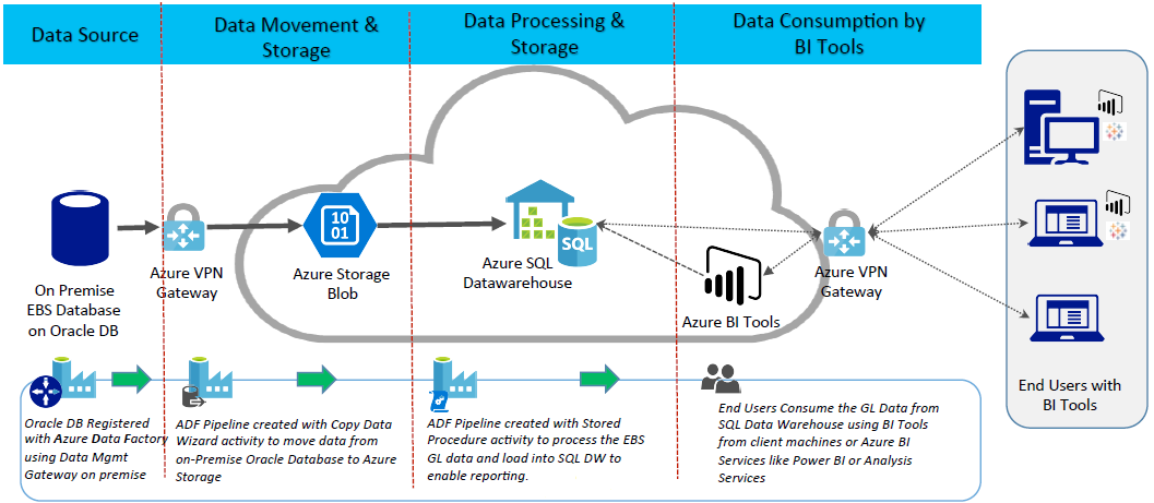 KPI Cloud Analytics on Azure