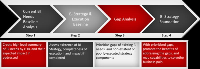 Business Intelligence Methodology