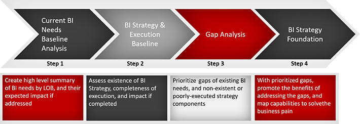 Business Intelligence Methodology