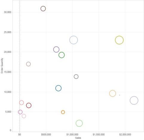 shape_scatter_plot_Ordered_Quantity